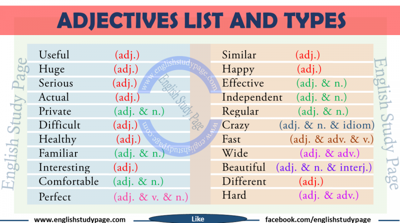 a study on the adjectives in the english language A contrastive analysis of adjectives in  the study contrasted adjectives in english and yoruba with a view to identify the areas of  english language has .