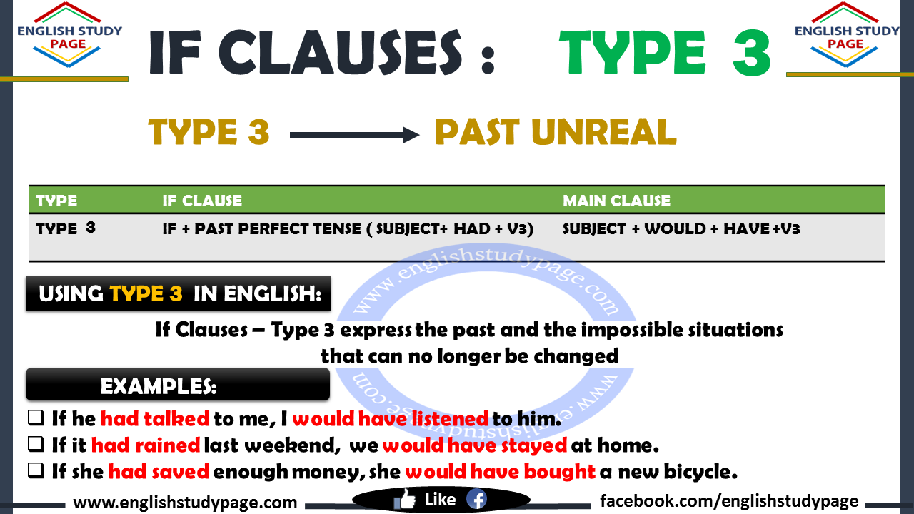 If Clauses Type 3 English Study Page