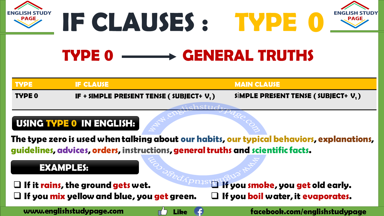 If Clauses Type 0 English Study Page