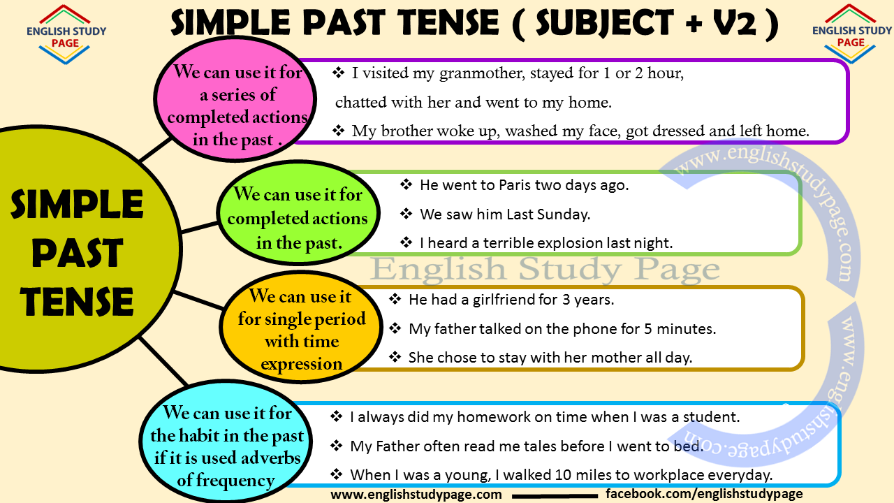 Simple Past Tense - English Grammar - English Study Page