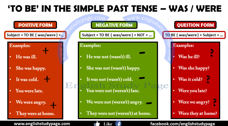 Simple Past Tense: Rules, Uses & Practice - Study.com