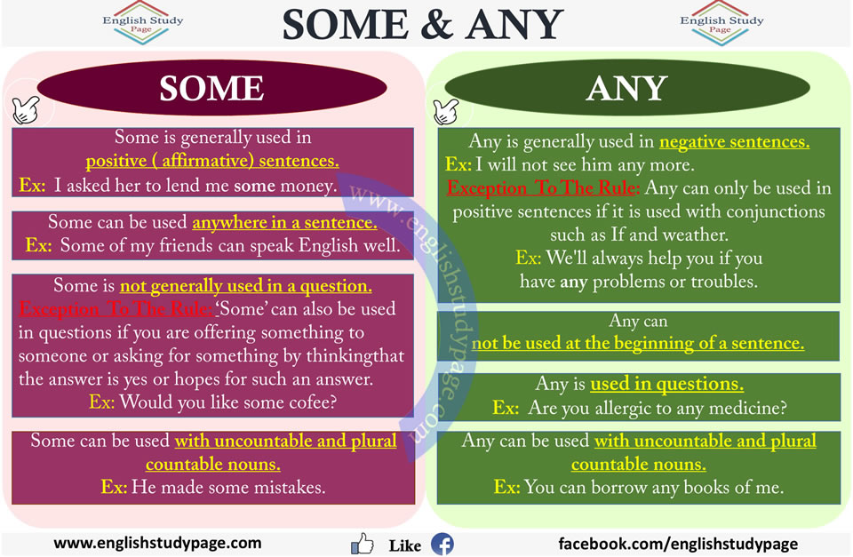 Some And Any 28 Images Grammar Some Any Some And Any