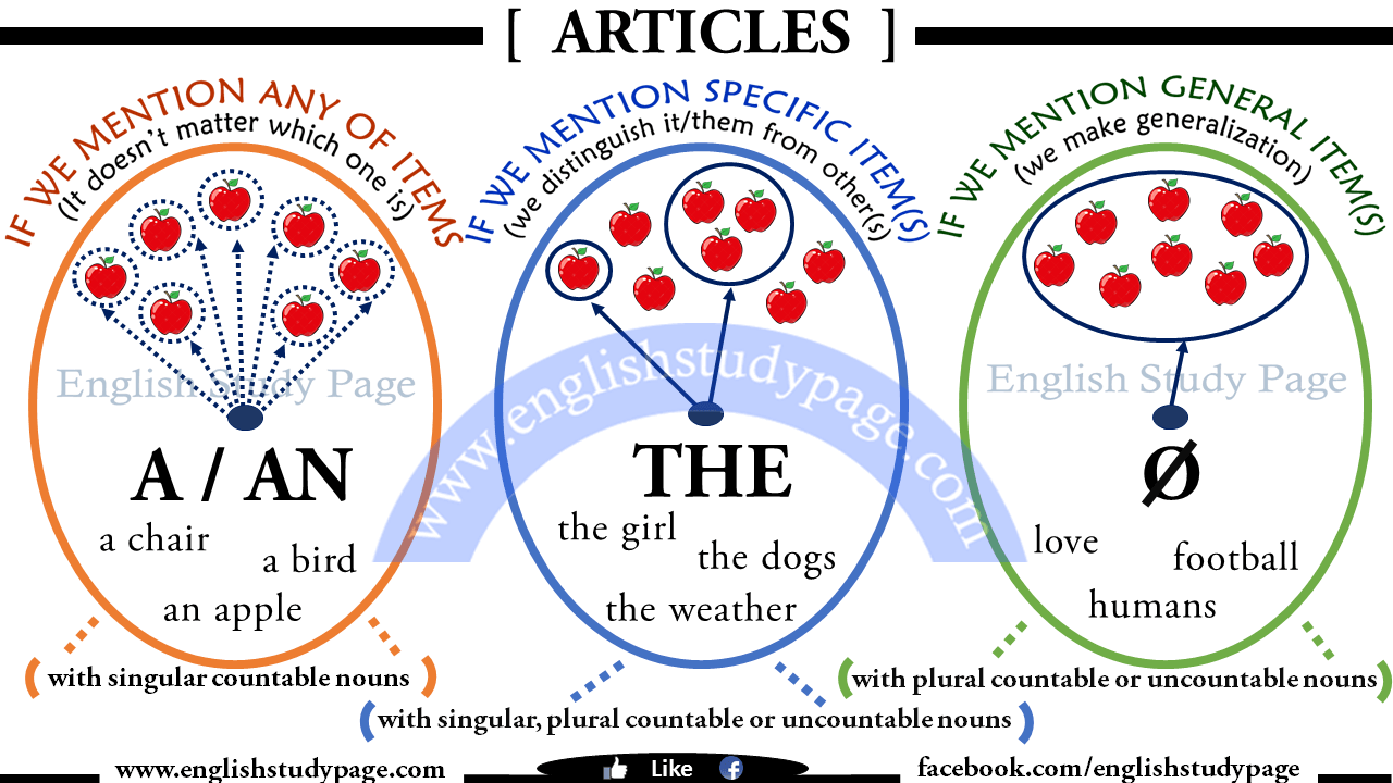 general articles or blog posts during english