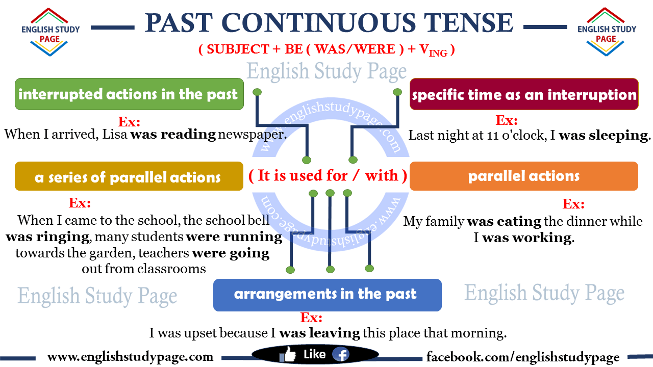 Learn Past Tense Verbs #1 - Pattern Practice - YouTube