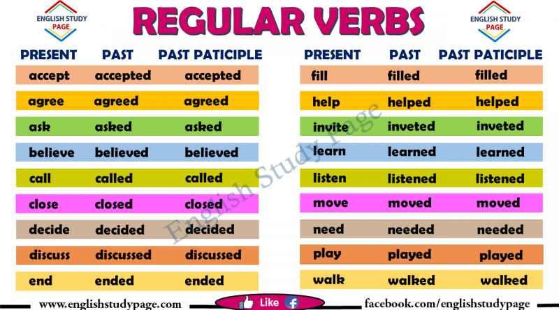 Verbs List – English Study Page