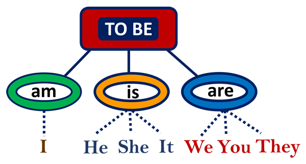 Simple Present Tense With To Be English Study Page