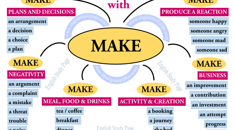 Collocations Of Make English Study Page