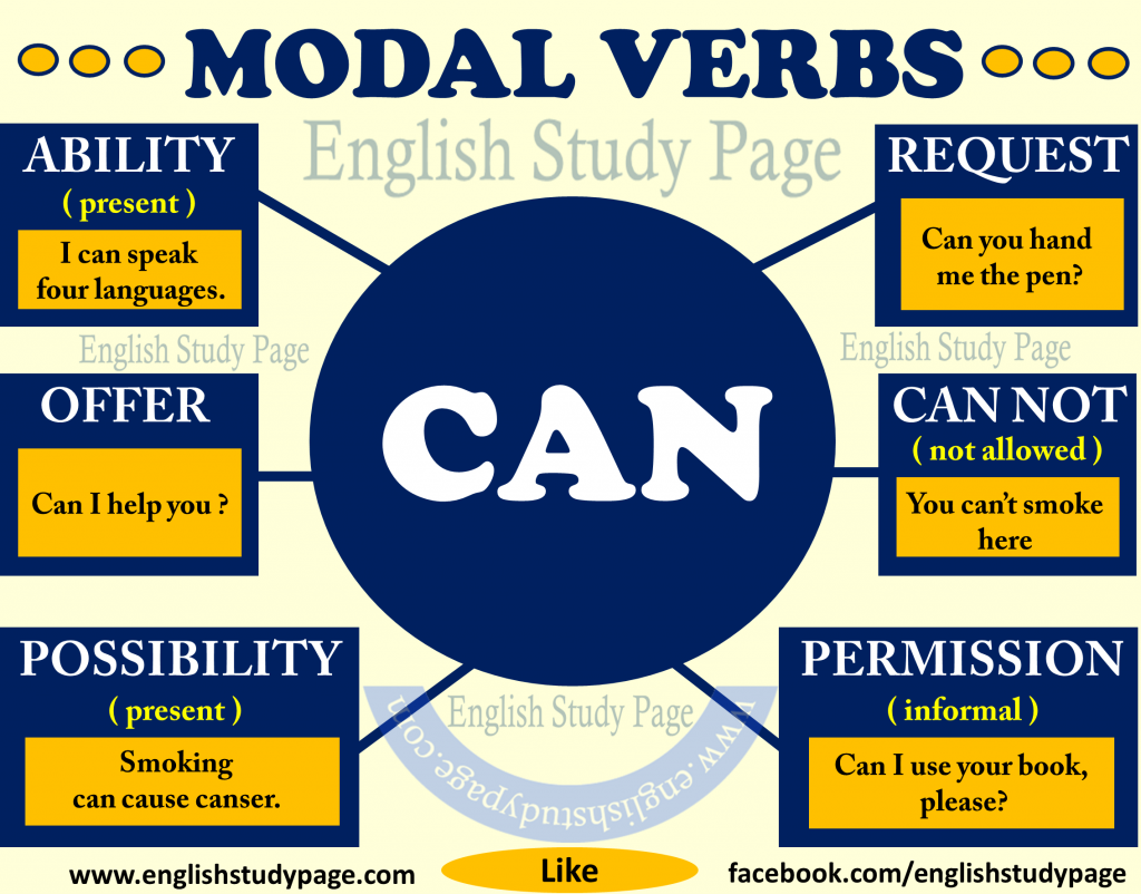 Modal Verbs Quot Can Quot English Study Page