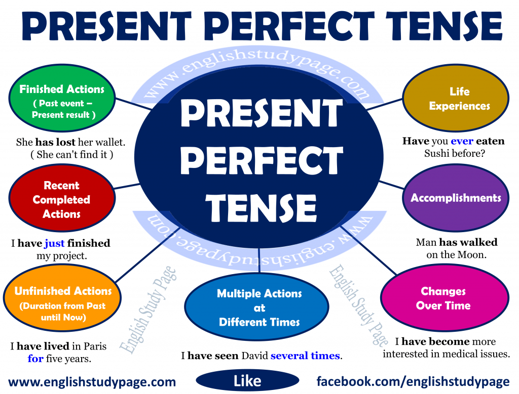 How to use the 'Present Perfect' | Learn English