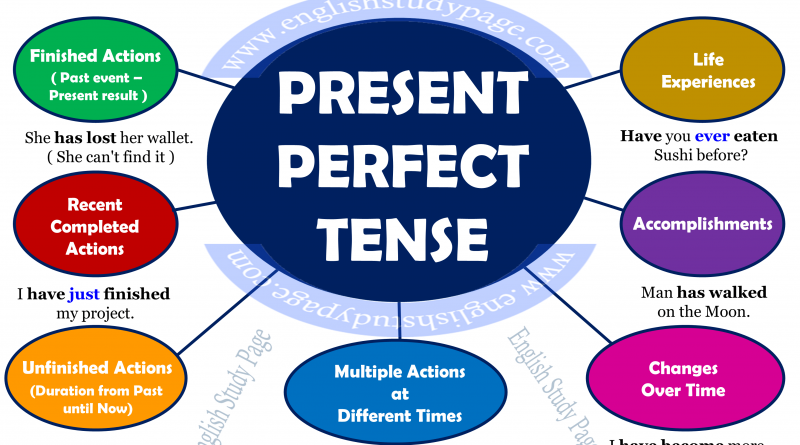 essay comparison present tense Comparison and contrast essay is one of the most common assignments in american high schools and universities in this type of essay students have to compare two (in some essays several.