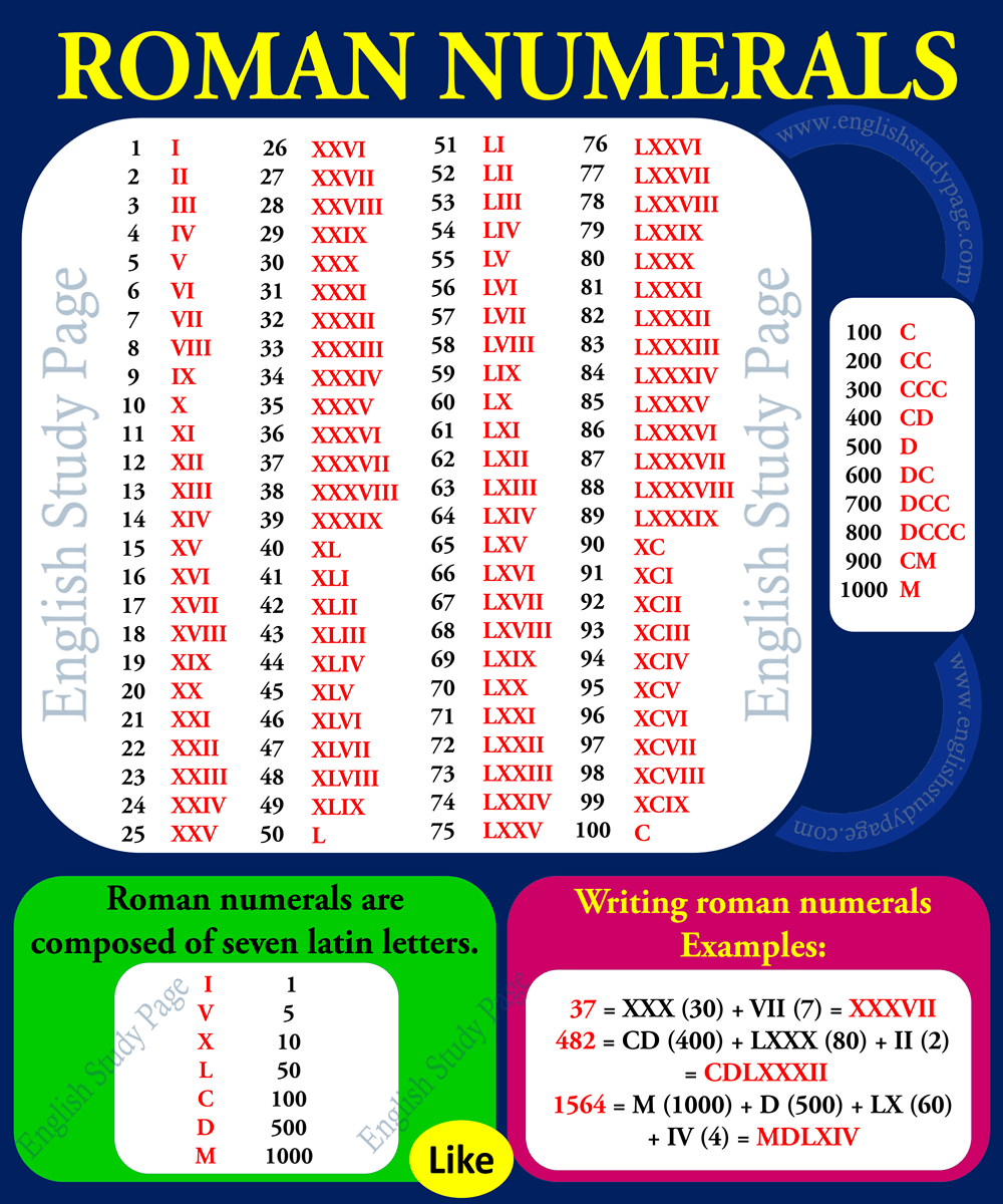 Roman numerals english study page roman numerals writing roman numerals etc please follow the list for detailed expressions lists and examples expocarfo