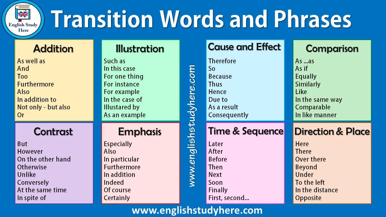transition words and phrases in english