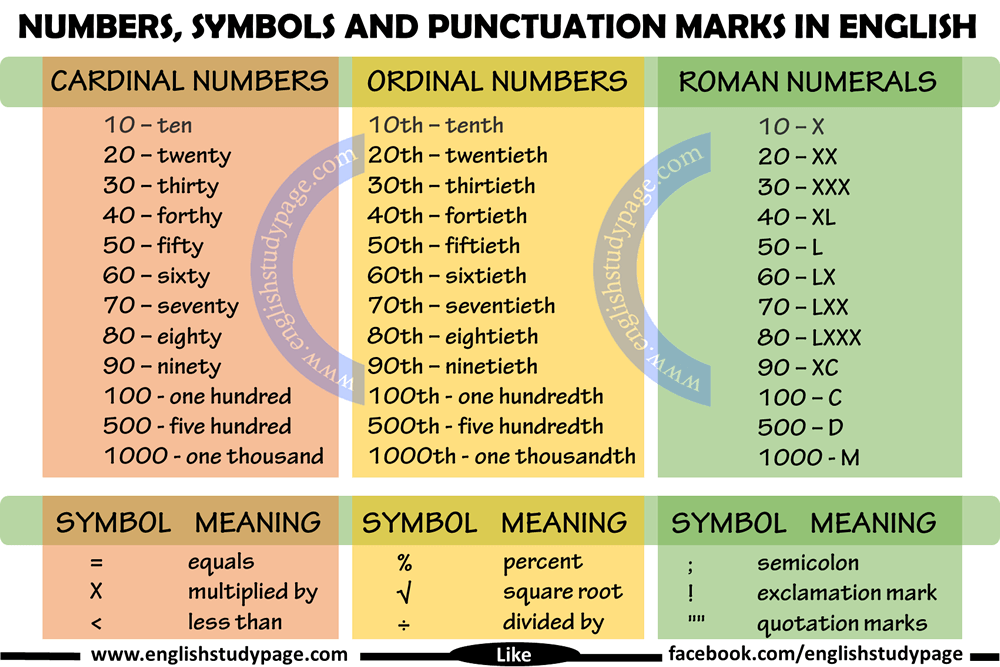 Numbers Symbols And Punctuation Marks In English English Study Page