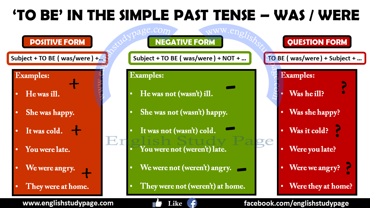 Simple Past Tense With 'TO BE' - English Study Page