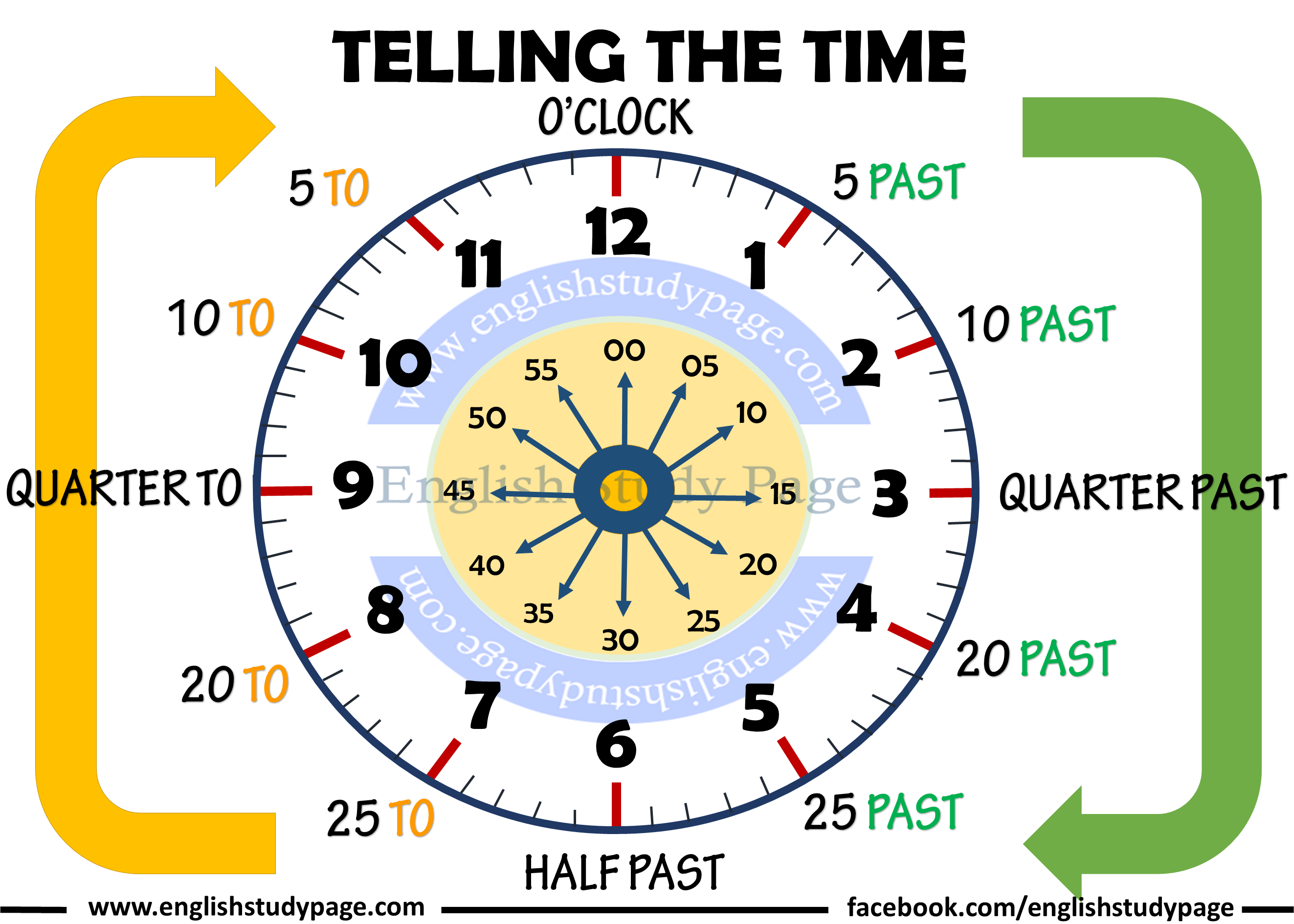 Telling The Time in English - English Study Page