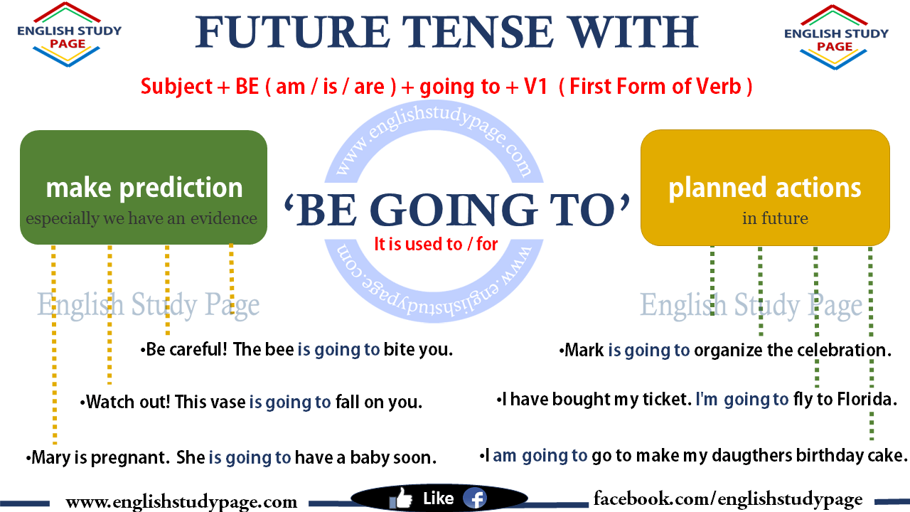 Future forms | LearnEnglish Teens - British Council