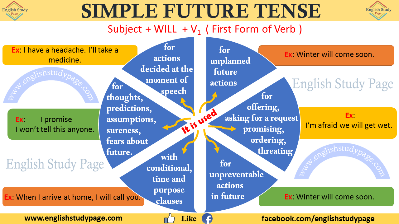 Simple Future Tense English Study Page