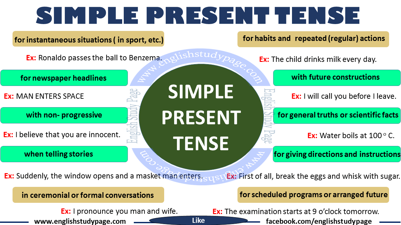 Simple Present Tense English Grammar English Study Page