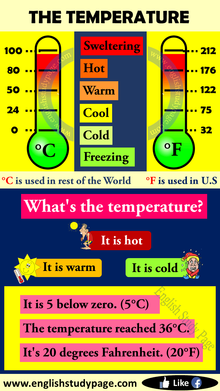 The Temperature in English - English Study Page