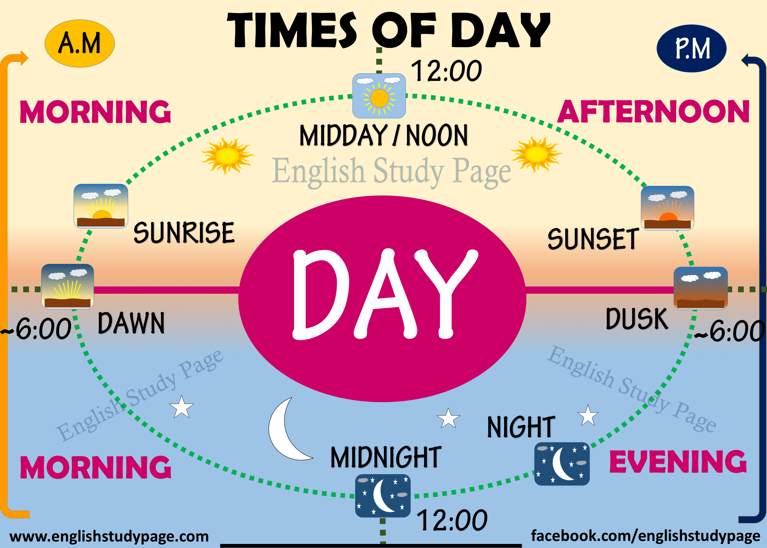 Afternoon Vs Evening Aprende Inglés Escuchando