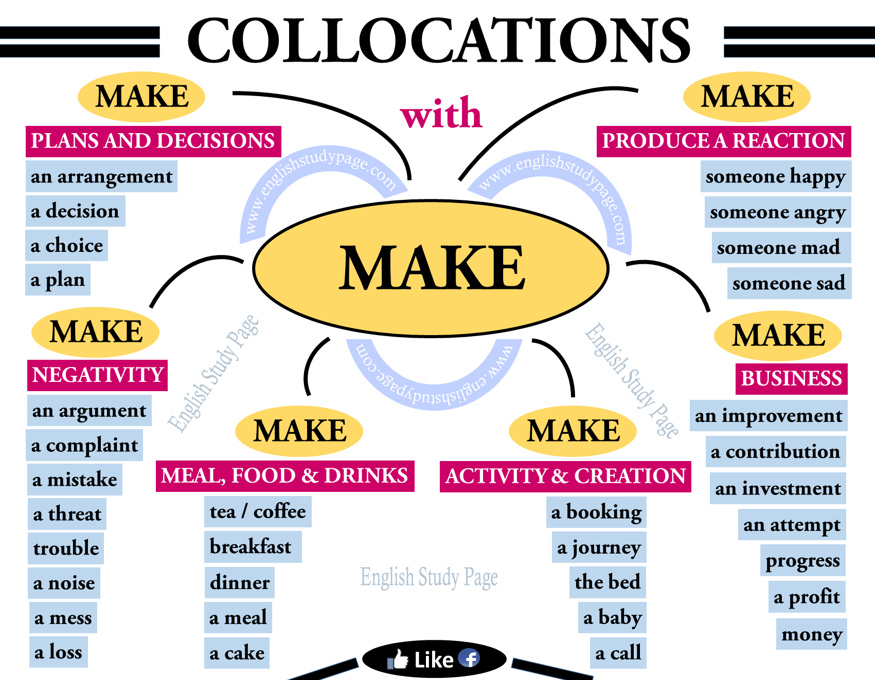 Collocations With Make In English English Study Page