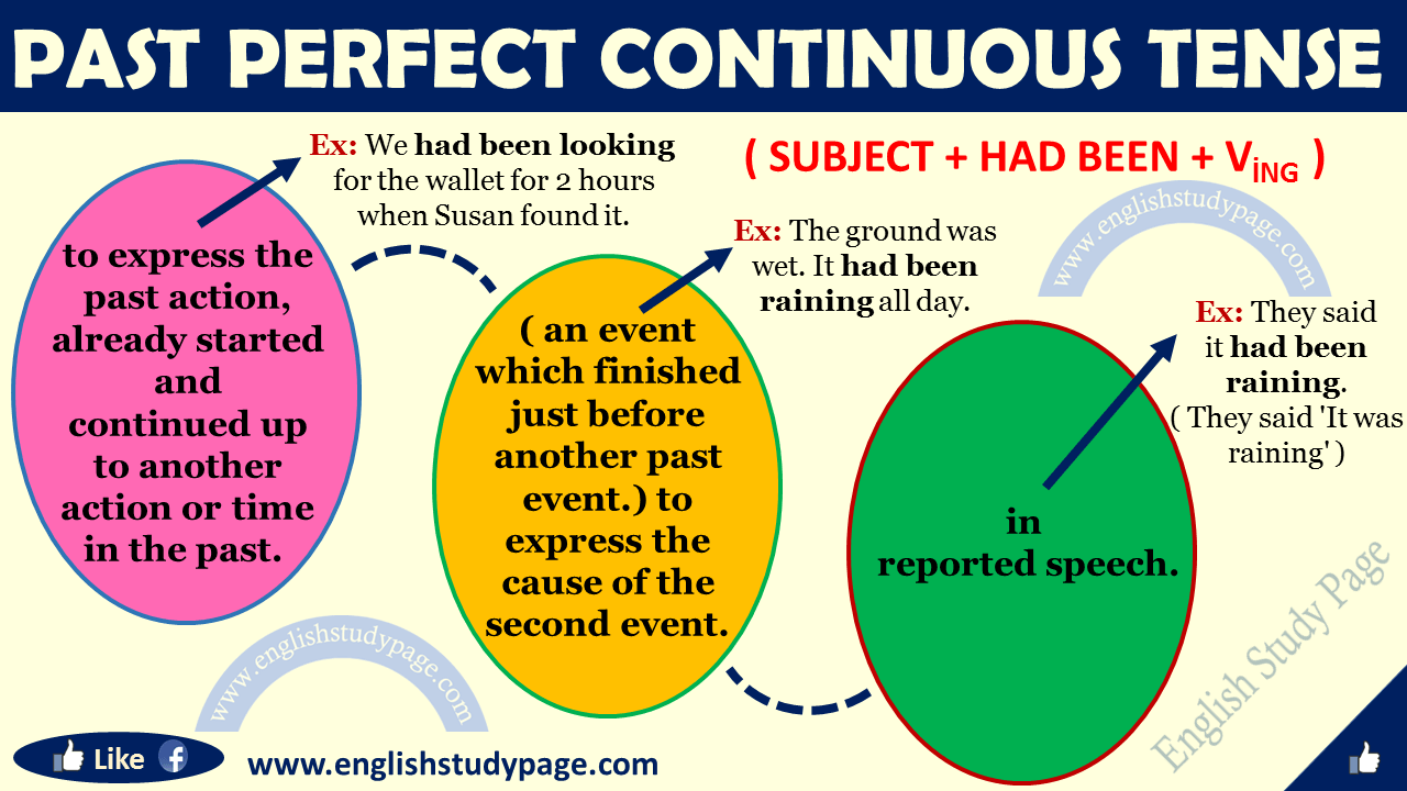 Past Perfect Continuous Tense in English - English Study Page