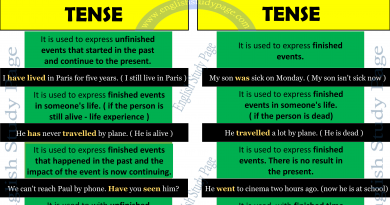 Present Perfect Tense - English Study Page