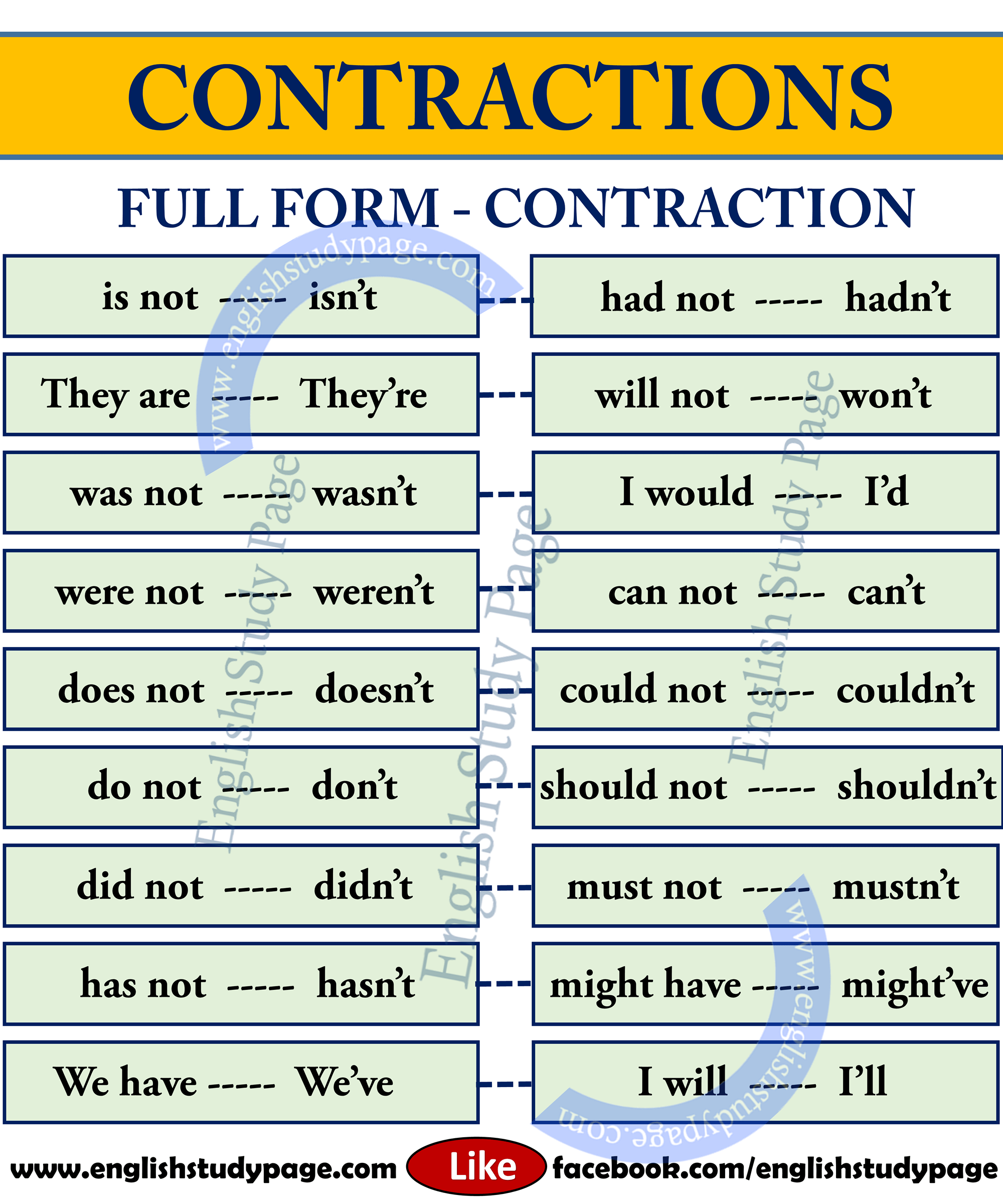English grammar contraction rules. What are the rules on forming.