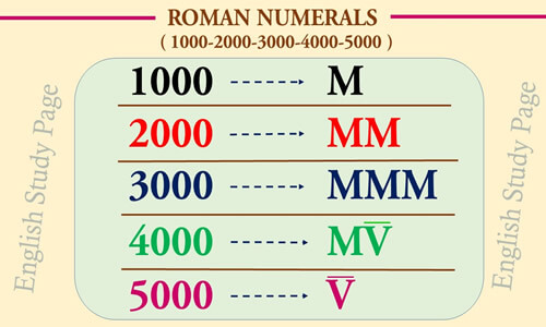Roman numerals english study page from 10000 to 1000000 expocarfo Image collections
