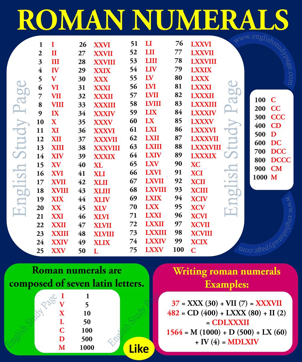 xviii roman numerals