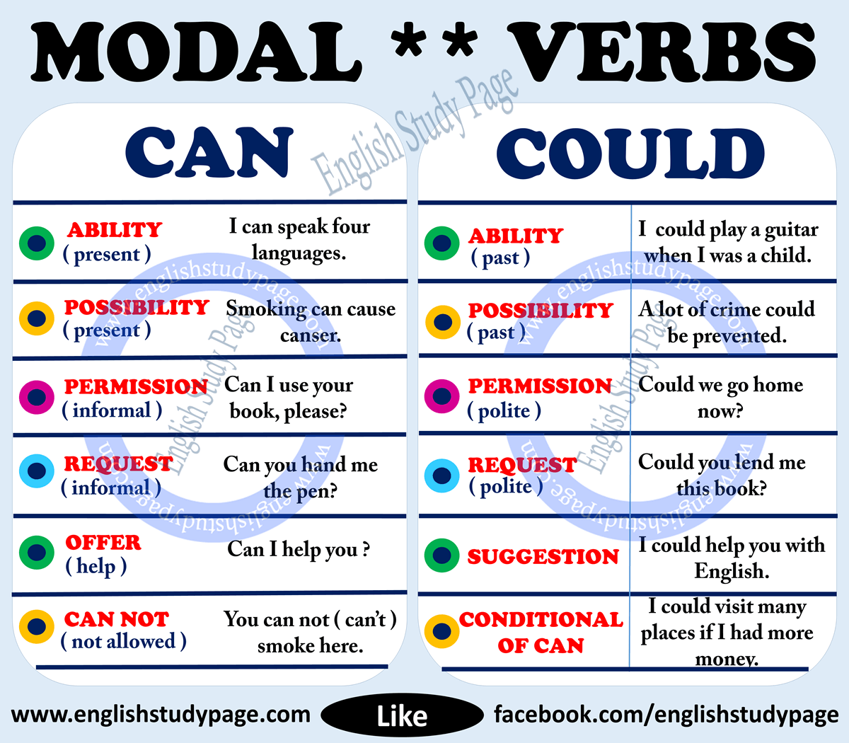 Yes No Questions With Modal Verbs English Study Page