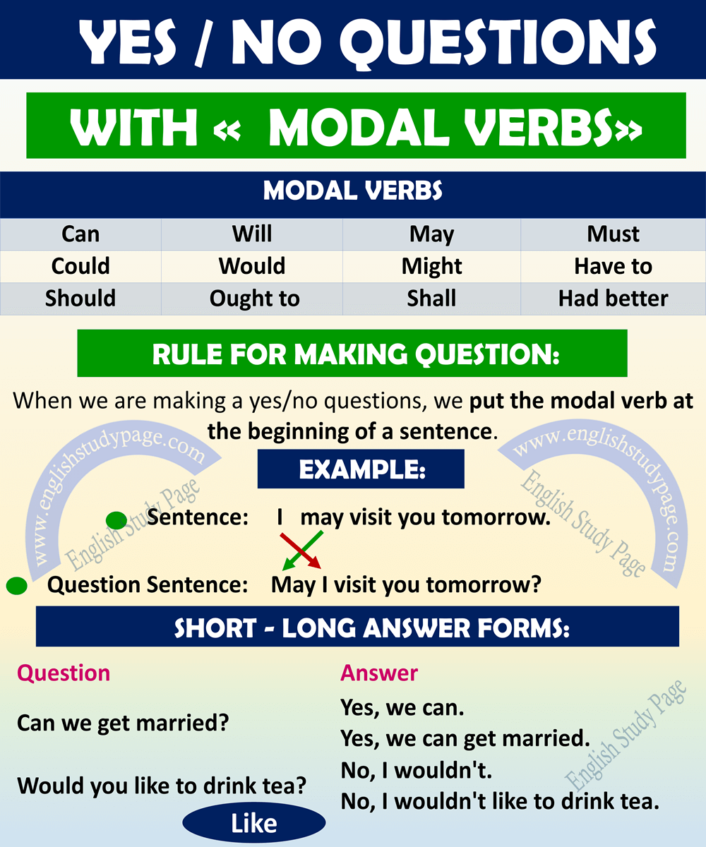 Modal verbs shall and in English: rules and examples 65