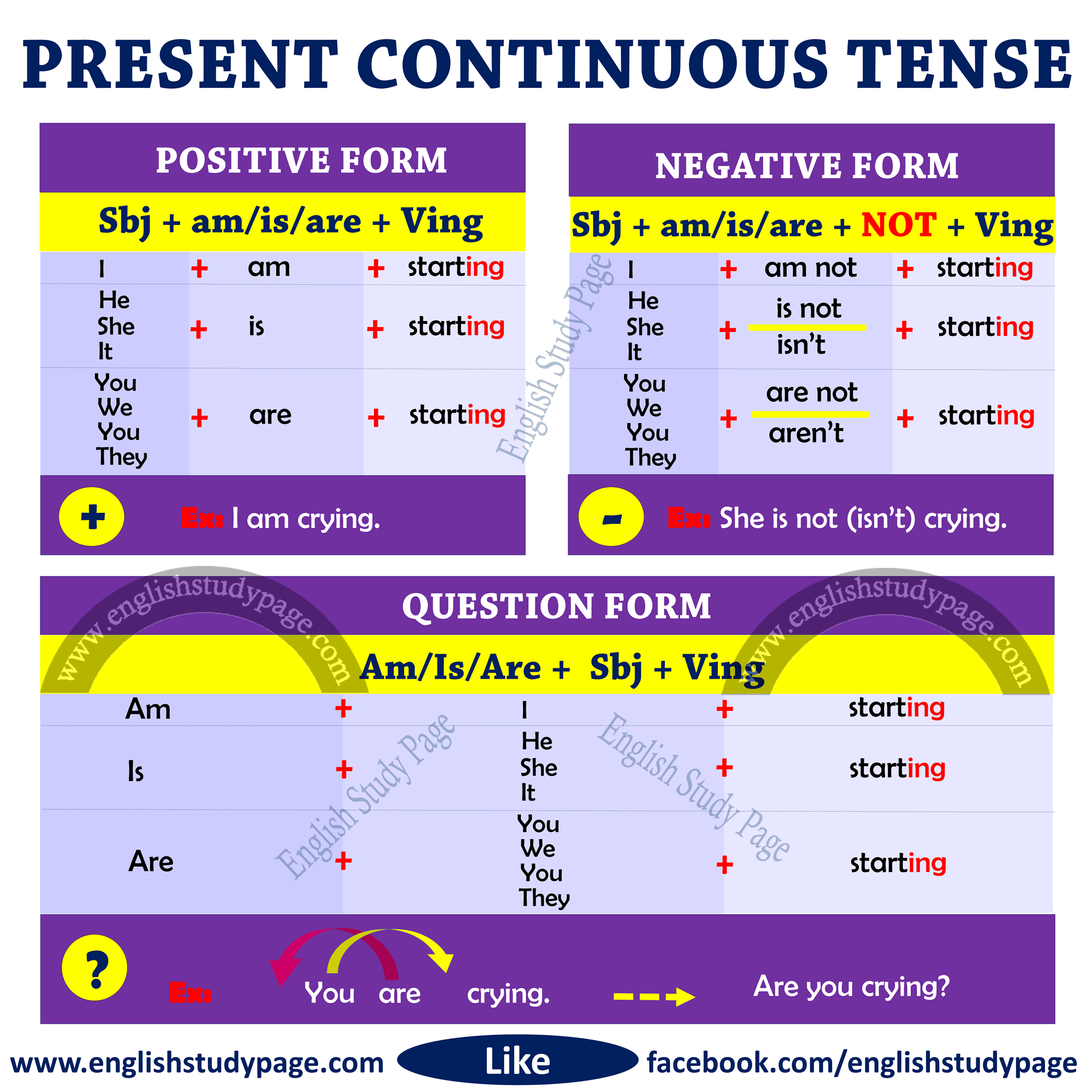 structure of present continuous tense english study page