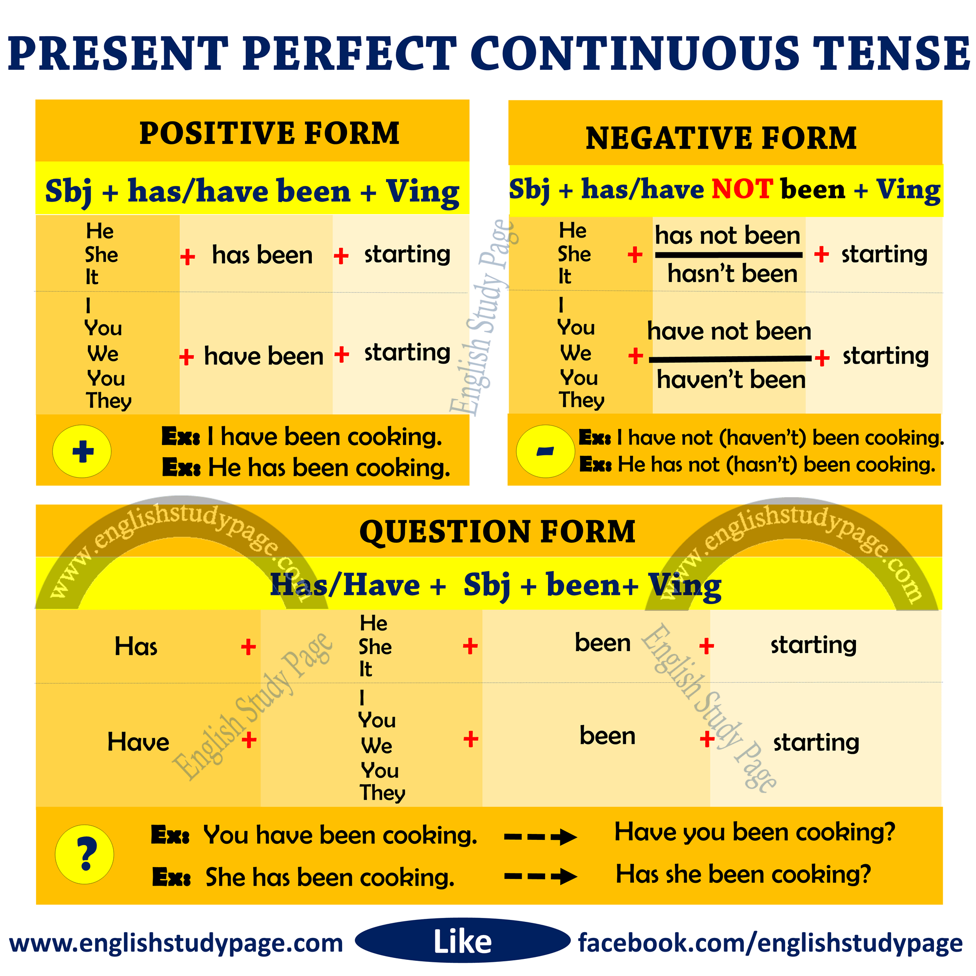 Structure Of Present Perfect Continuous Tense English Study Page
