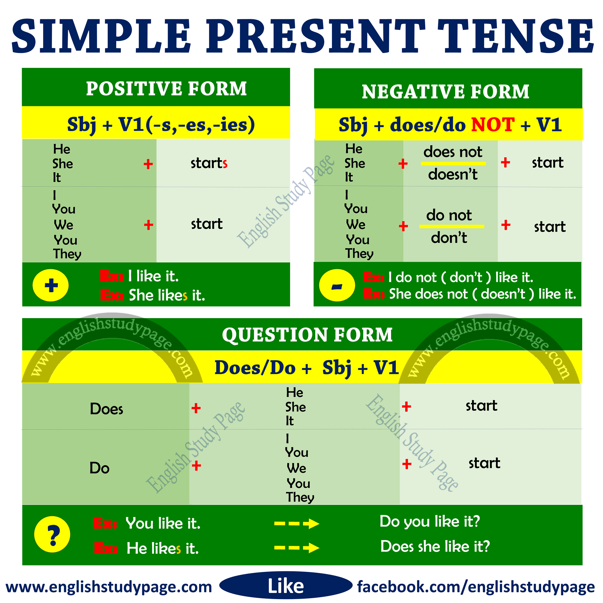 Structure of Simple Present Tense - English Study Page